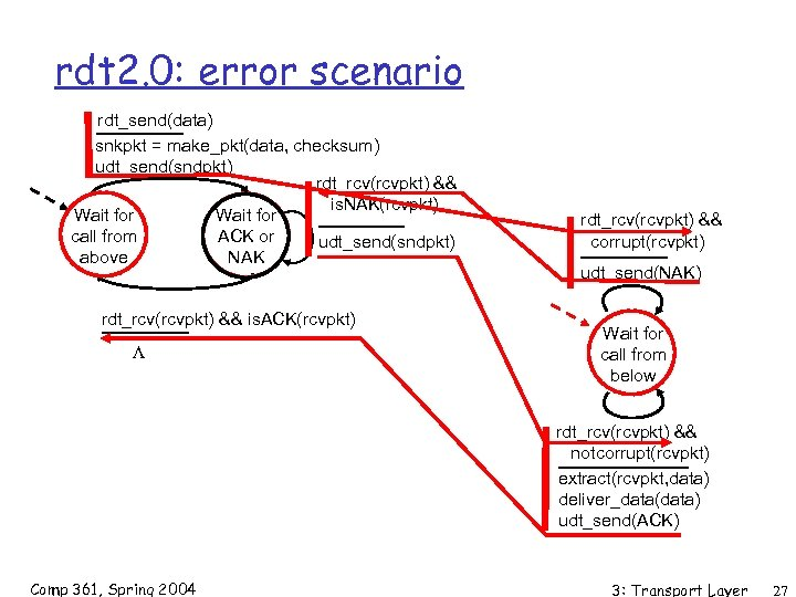 rdt 2. 0: error scenario rdt_send(data) snkpkt = make_pkt(data, checksum) udt_send(sndpkt) rdt_rcv(rcvpkt) && is.