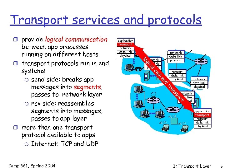 Transport services and protocols r provide logical communication network data link physical al ic