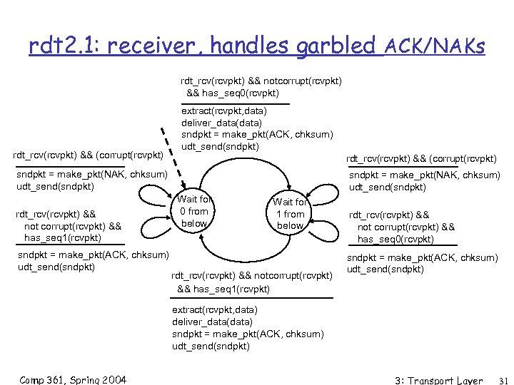 rdt 2. 1: receiver, handles garbled ACK/NAKs rdt_rcv(rcvpkt) && notcorrupt(rcvpkt) && has_seq 0(rcvpkt) rdt_rcv(rcvpkt)