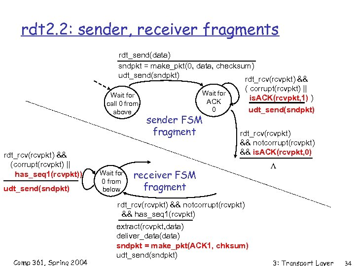 rdt 2. 2: sender, receiver fragments rdt_send(data) sndpkt = make_pkt(0, data, checksum) udt_send(sndpkt) rdt_rcv(rcvpkt)