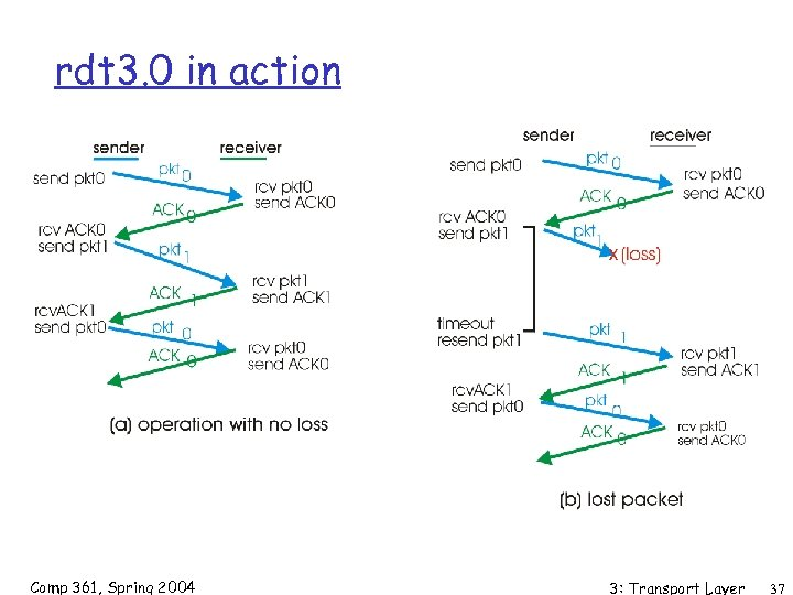 rdt 3. 0 in action Comp 361, Spring 2004 3: Transport Layer 37