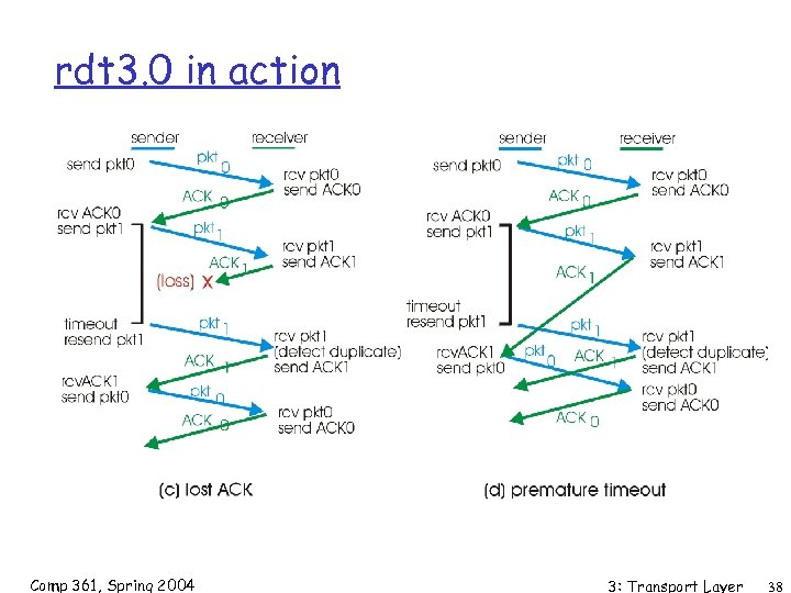 rdt 3. 0 in action Comp 361, Spring 2004 3: Transport Layer 38