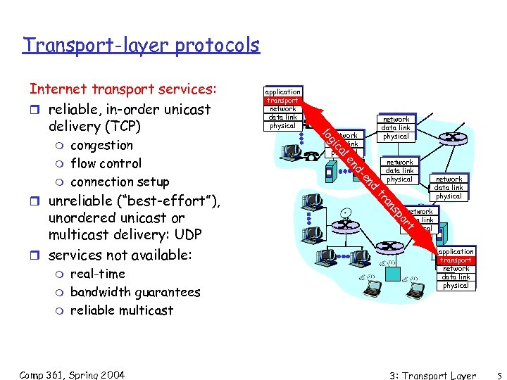 Transport-layer protocols Comp 361, Spring 2004 network data link physical rt m network data