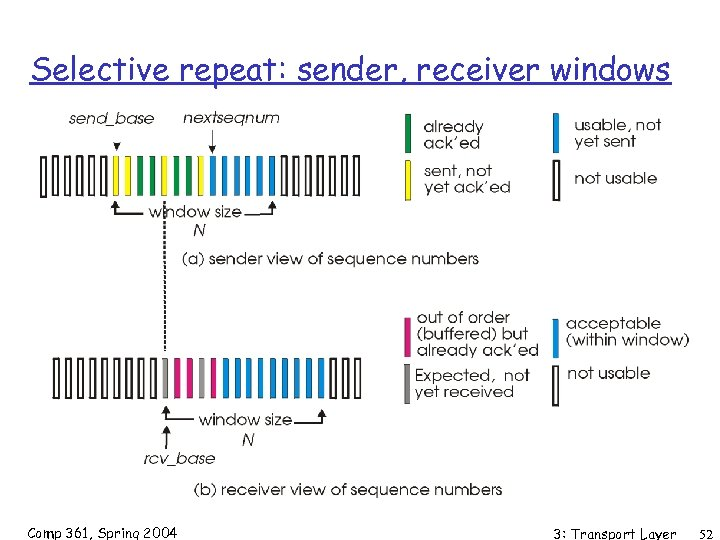 Selective repeat: sender, receiver windows Comp 361, Spring 2004 3: Transport Layer 52