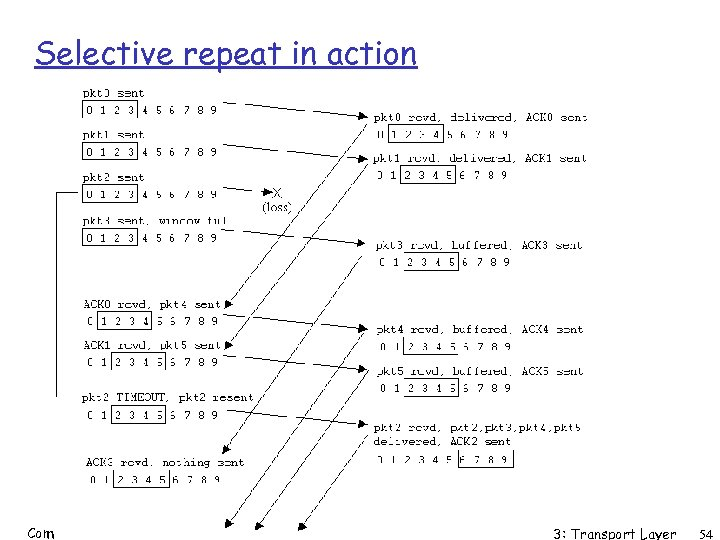 Selective repeat in action Comp 361, Spring 2004 3: Transport Layer 54
