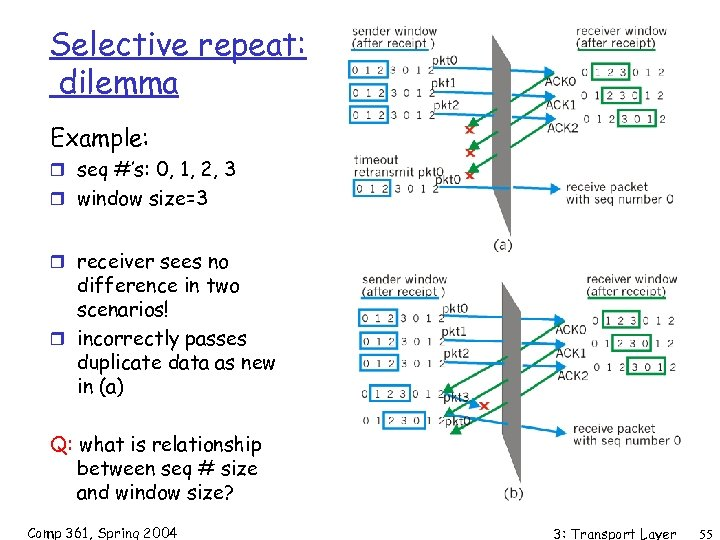 Selective repeat: dilemma Example: r seq #'s: 0, 1, 2, 3 r window size=3