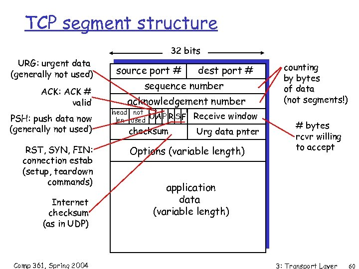TCP segment structure 32 bits URG: urgent data (generally not used) ACK: ACK #