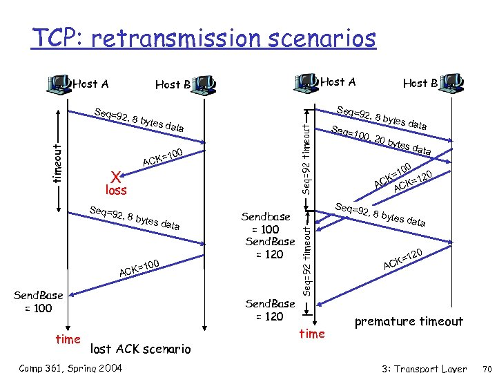 TCP: retransmission scenarios Host A 2, 8 by tes da t Seq=92 timeout a