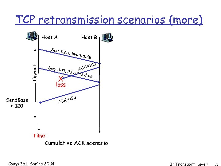 TCP retransmission scenarios (more) Host A Host B Seq=9 timeout 2, 8 by Seq=1