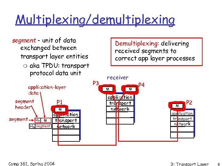 Multiplexing/demultiplexing segment - unit of data exchanged between transport layer entities m aka TPDU: