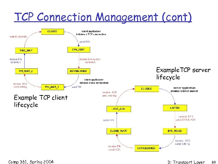 TCP Connection Management (cont) Example. TCP server lifecycle Example TCP client lifecycle Comp 361,