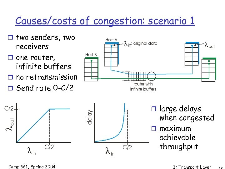 Causes/costs of congestion: scenario 1 r two senders, two receivers r one router, infinite