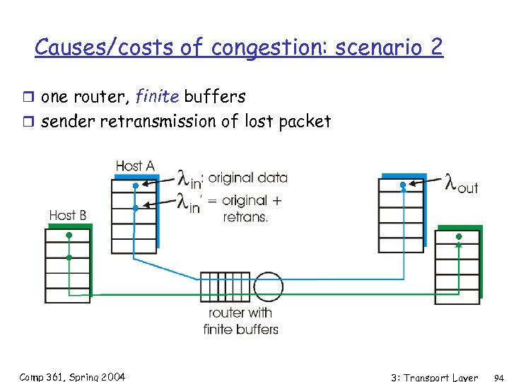 Causes/costs of congestion: scenario 2 r one router, finite buffers r sender retransmission of