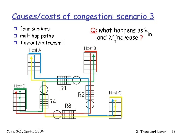Causes/costs of congestion: scenario 3 r four senders r multihop paths r timeout/retransmit Comp