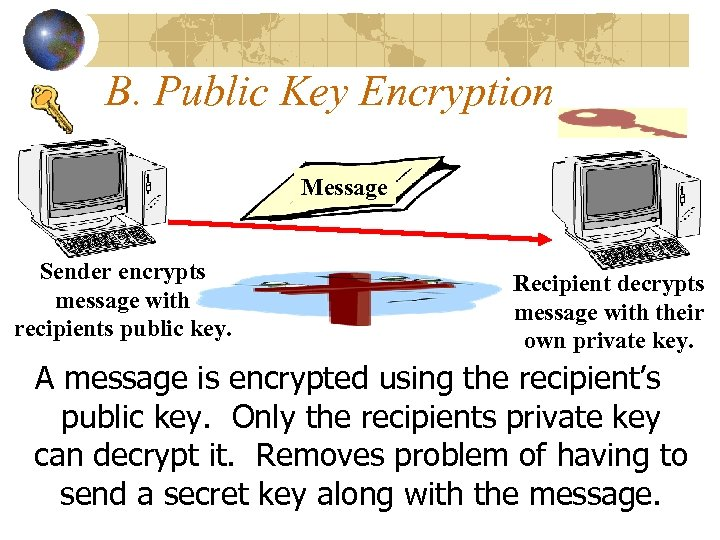 B. Public Key Encryption Message Sender encrypts message with recipients public key. Recipient decrypts