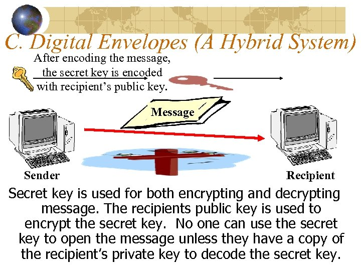 C. Digital Envelopes (A Hybrid System) After encoding the message, the secret key is