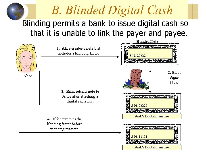 B. Blinded Digital Cash Blinding permits a bank to issue digital cash so that