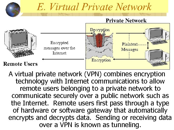 E. Virtual Private Network Decryption Encrypted messages over the Internet Remote Users Plaintext Messages