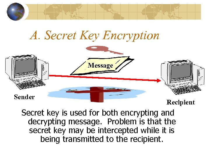 A. Secret Key Encryption Message Sender Recipient Secret key is used for both encrypting