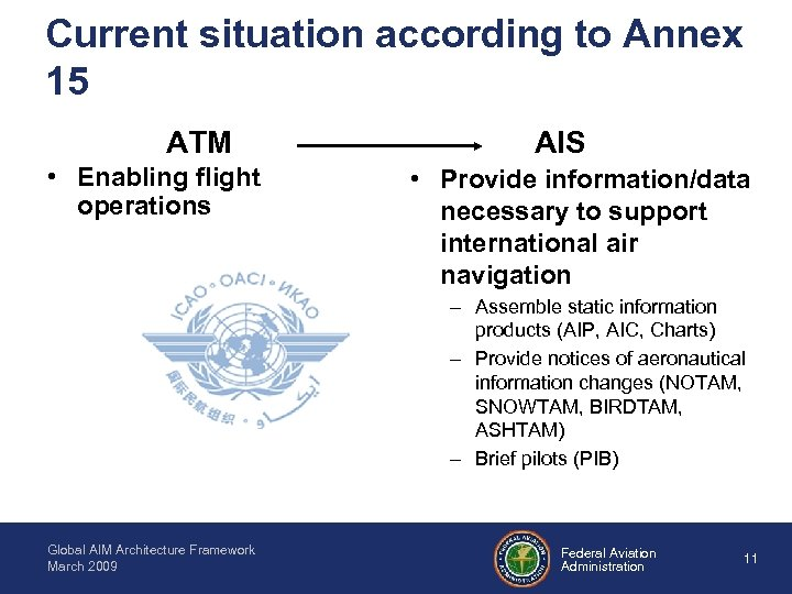 Current situation according to Annex 15 ATM • Enabling flight operations AIS • Provide