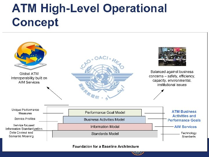 ATM High-Level Operational Concept Global AIM Architecture Framework March 2009 Federal Aviation Administration 13