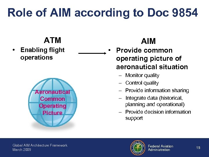 Role of AIM according to Doc 9854 ATM • Enabling flight operations Aeronautical Common