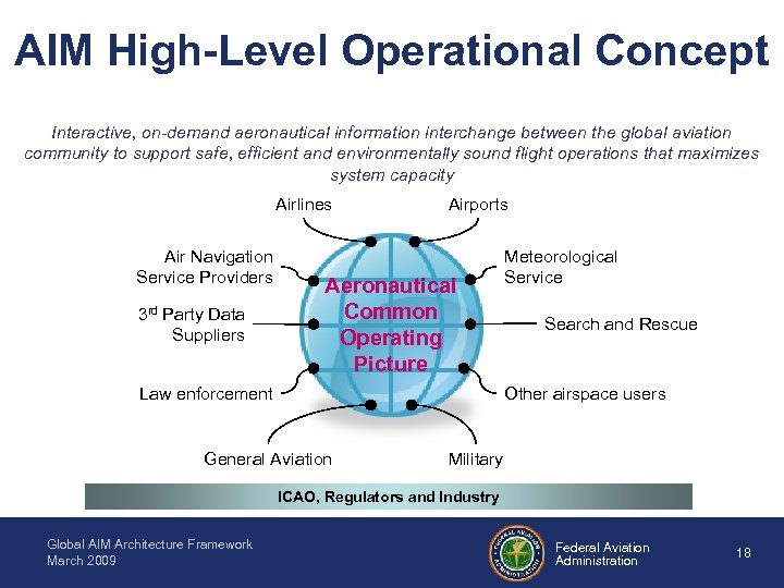 AIM High-Level Operational Concept Interactive, on-demand aeronautical information interchange between the global aviation community