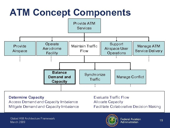 ATM Concept Components Provide ATM Services Provide Airspace Operate Aerodrome Facility Maintain Traffic Flow