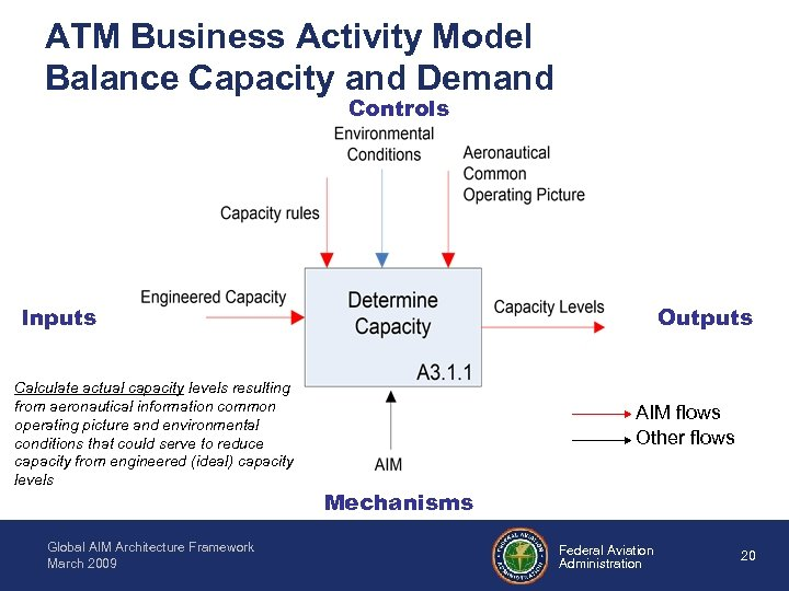 ATM Business Activity Model Balance Capacity and Demand Controls Inputs Calculate actual capacity levels