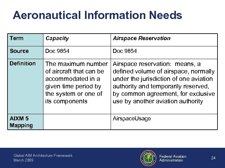 Aeronautical Information Needs Term Capacity Airspace Reservation Source Doc 9854 Definition The maximum number
