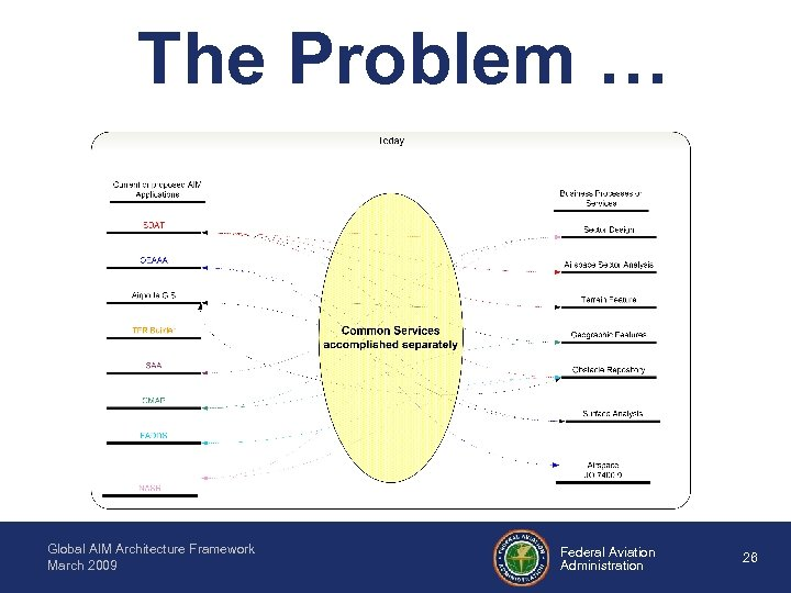 The Problem … Global AIM Architecture Framework March 2009 Federal Aviation Administration 26