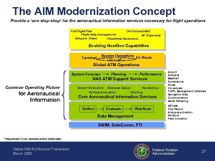 The AIM Modernization Concept Provide a 'one stop shop' for the aeronautical information services