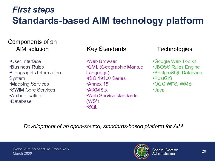 First steps Standards-based AIM technology platform Components of an AIM solution • User Interface