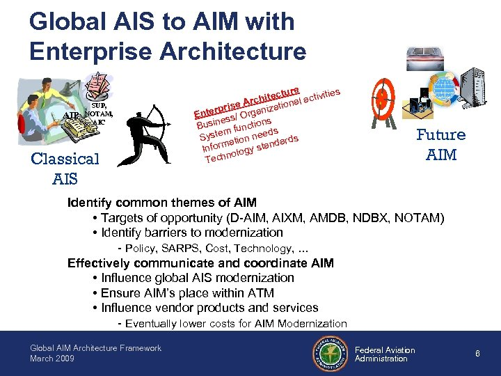 Global AIS to AIM with Enterprise Architecture AIP SUP, NOTAM, AIC Classical AIS ture