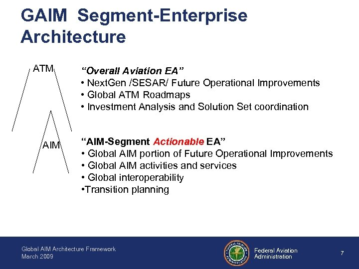 "GAIM Segment-Enterprise Architecture ATM AIM ""Overall Aviation EA"" • Next. Gen /SESAR/ Future Operational"