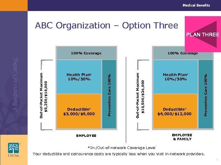 ABC Organization – Option Three PLAN THREE EMPLOYEE Health Plan* 10%/30% Deductible* $6, 000/$12,