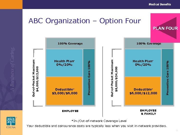 ABC Organization – Option Four PLAN FOUR EMPLOYEE Health Plan* 0%/20% Deductible* $6, 000/$12,