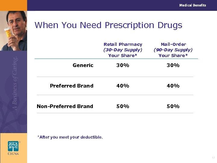 When You Need Prescription Drugs Retail Pharmacy (30 -Day Supply) Your Share* Mail-Order (90