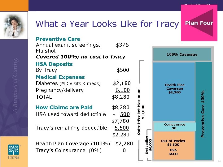 What a Year Looks Like for Tracy Health Plan Coverage (100%) Tracy's Coinsurance (0%)