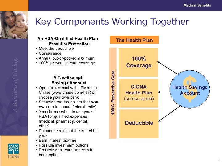 Key Components Working Together An HSA-Qualified Health Plan Provides Protection • Meet the deductible
