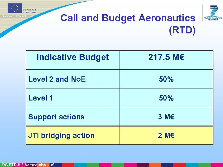 Call and Budget Aeronautics (RTD) Indicative Budget 217. 5 M€ Level 2 and No.