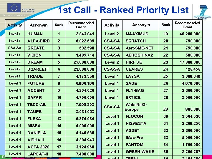 1 st Call - Ranked Priority List Activity Acronym Rank Recommended Grant Level 1