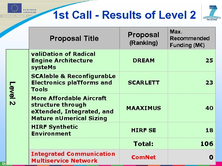 1 st Call - Results of Level 2 Proposal Title vali. Dation of Radical