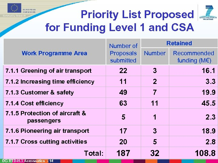 Priority List Proposed for Funding Level 1 and CSA Retained Number of Proposals submitted