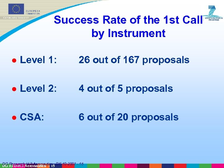 Success Rate of the 1 st Call by Instrument l Level 1: 26 out