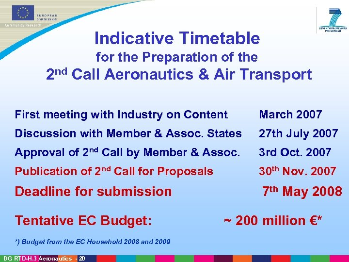 Indicative Timetable for the Preparation of the 2 nd Call Aeronautics & Air Transport