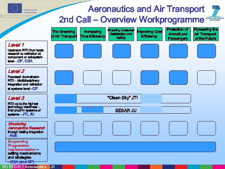 Aeronautics and Air Transport 2 nd Call – Overview Workprogramme Ensuring Customer The Greening
