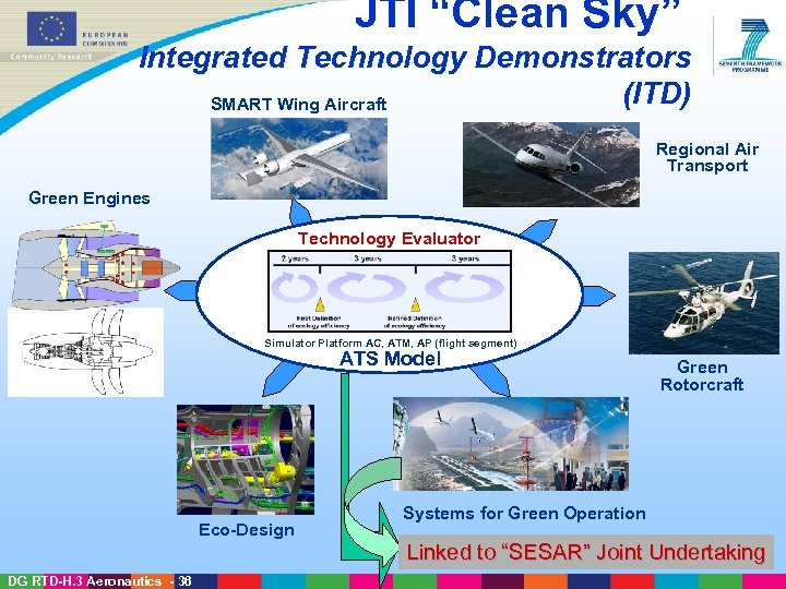 "JTI ""Clean Sky"" Integrated Technology Demonstrators (ITD) SMART Wing Aircraft Regional Air Transport"