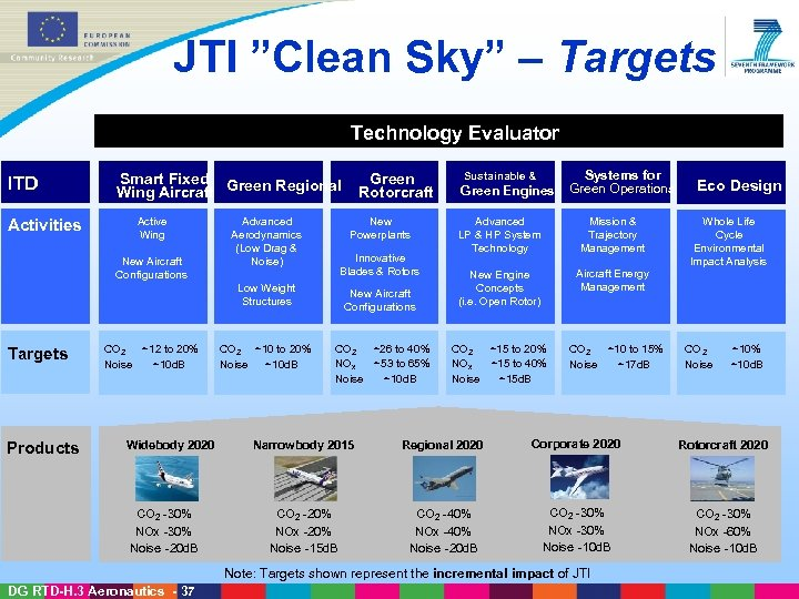 "JTI ""Clean Sky"" – Targets Technology Evaluator ITD Activities Targets Products Smart Fixed Green"