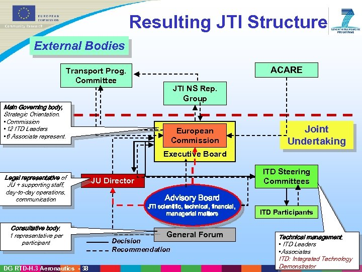Resulting JTI Structure External Bodies ACARE Transport Prog. Committee JTI NS Rep. Group Main